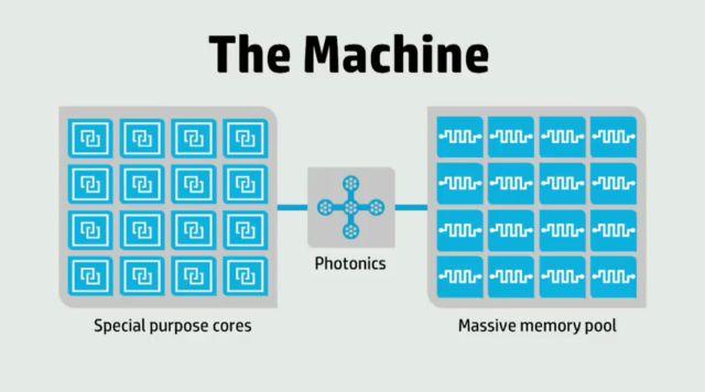 The Machine, la supercomputadora capaz de analizar 160 millones de libros al mismo tiempo