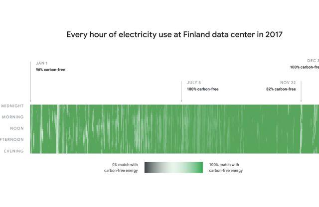 El compromiso de Google: Energía libre de carbono 24/7